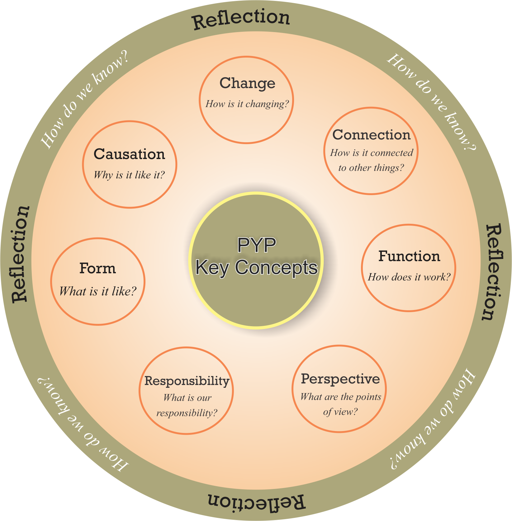 PYP key concepts